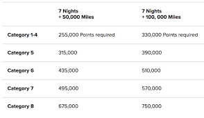 Marriott Rewards Points Chart The Marriott Award Chart Use Your Points For Free Stays