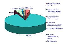 Учет и контроль расчетов с Фондом социальной защиты населения Рисунок 1 1 Структура доходов Фонда Социальной защиты населения за 2013 год