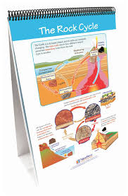 Types Of Flip Chart Newpath Learning All About Rocks Flip Chart Set Teaching Supplies Earth And Space