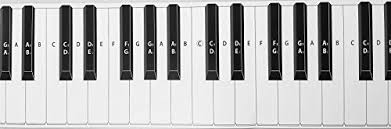 Piano Keys Chart Practice Keyboard Note Chart For Behind The Piano Keys Musicians Territory