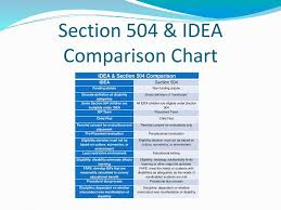 504 And Iep Comparison Chart Alleghany County Schools Ppt Download