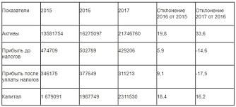 Пример отчета по практике в Сбербанке России ВКонтакте mathema ru
