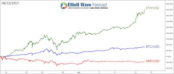 Bitcoin Vs Ethereum Vs Litecoin Marketshare Elliott Wave