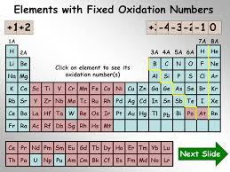 Oxidation Number Chart images