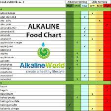Alkaline And Acidic Food Chart Pdf Alkaline Food Chart Australia 2019