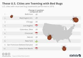 Chart These U S Cities Are Teeming With Bed Bugs Statista