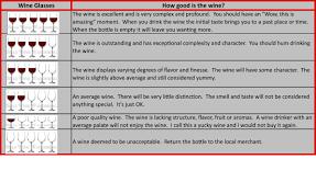 wine rating sheet bills wine wandering rating system sheet