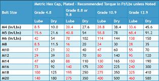 Ez Read Bolt Torque Chart Metric Gtsparkplugs