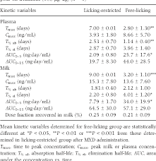 Topical Pattern Custom Licking Induced Changes To The Pattern Of Moxidectin Milk