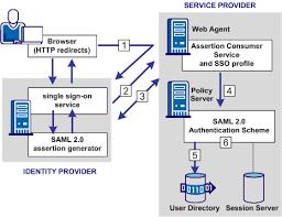 Saml Authentication Configure A Saml 2 0 Service Provider