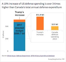 Trumps 10 Percent Increase In Military Spending Reverses An