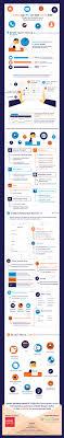 45 Best ɅmzikɅ Infographix Images On Pinterest Creative