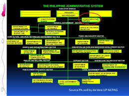 Executive Branch Of The Philippines Organizational Chart Dpa 102 Philippine Administrative System