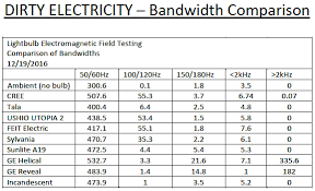 Dirty Electricity From Leds Bandwidth Comparison Chart
