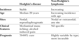 1 Clinical Features Of Hodgkins Disease Vs Non Hodgkins