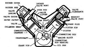 arrangement of valves automobile i head v type engine