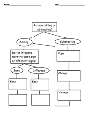 Integer Flow Chart Adding And Subtracting Integers Flowchart