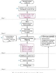Figure 2 From Cyber Crisis Management A Decision Support