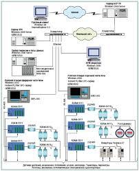 Реферат Система управления стекловаренной печью ru Блок схема АСУ ТП стекловаренной печи