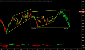 Cdn To Peso Chart Cadmxn Chart Rate And Analysis Tradingview