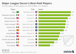 Chart Major League Soccers Best Paid Players Statista