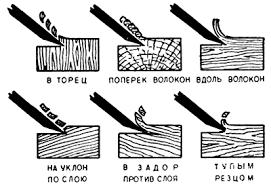 Технология Строгание Реферат Учил Нет  При строгании возможно резание древесины вдоль волокон поперек их и с торца