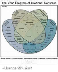 Earth Moon Venn Diagram The Venn Diagram Of Irrational Nonsense Bollockss Shlatsu