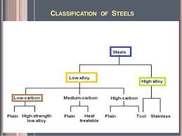 Stainless Steel Grades Chart Classification Of Steel