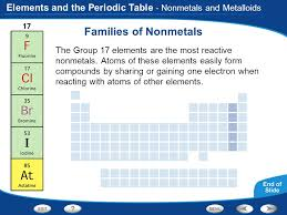 Elements and the Periodic Table Introduction to Atoms Organizing ...