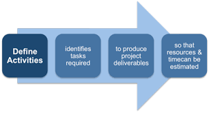 Defining The Project Activities