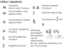Symbols to the right in a cell are voiced, to the left are voiceless. Ipa Other Symbols
