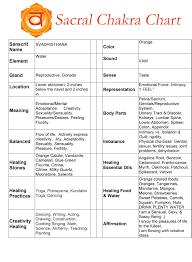 Spleen Chakra Chart Healing Crystals Love