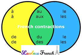 Contraction Chart Grammar French Contractions Lawless French Lesson