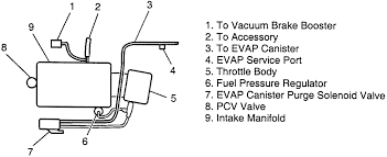 2000 pontiac grand am vacuum hose diagram 2000 2004 chevy impala vacuum lines diagram 2004 image on 2000 pontiac grand am vacuum