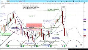 Cyclical Investing And Trading Chart Intels Stock Intc Falls On Modest Earnings Outlook Sell