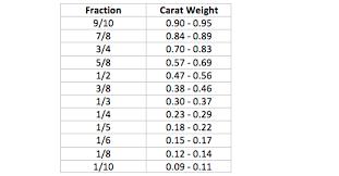 Diamond Total Weight Chart Diamond Guide