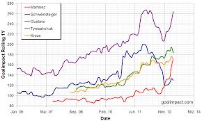 Barcelona Depth Chart Asian Paints Colour Chart Pdf