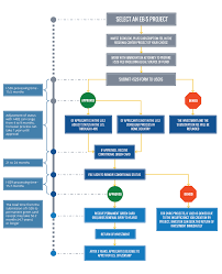 eb 5 flow chart consular processing flow chart large