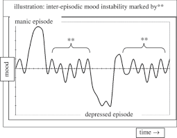 A Schematic Of Mood Patterns In Bipolar Disorder The