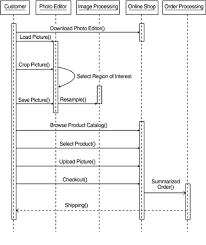 system sequence diagram of book store linesystem sequence diagram of book store line
