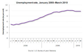 Unemployment Rate Chart Chart Unemployment Rate By Month Since January 2008