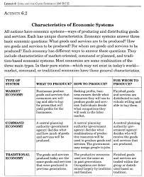 worksheet economic systems worksheet worksheet and essay worksheet economic systems worksheet welcome to mr fasulas social studies classes file