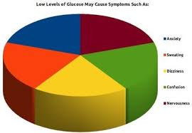 Hyperglycemia Blood Sugar Levels Chart Blood Sugar Level Chart And Diabetes Information Disabled