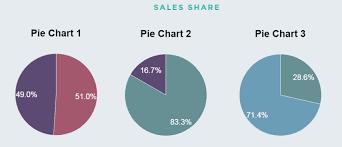 Create Pie Chart