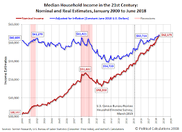 Monthly Income Chart June 2018 Median Household Income Seeking Alpha