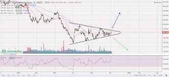 Singtel Price Chart Investment Stock Chart Sharing Singtel Z74 Si Ftse St