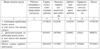 Московский экономический журнал Московский Экономический  Значение кост драйвера для распределения накладных расходов по пулам затрат предлагается рассчитывать по следующей формуле шаг 1 4 на рисунке 3