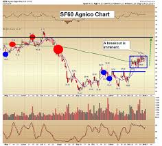 Key Stock Size Chart Gold Positioning Tactics Nows The Time To Double The