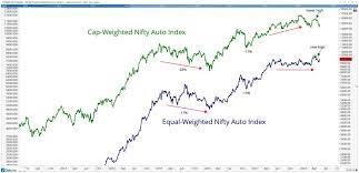 Nifty Premium Chart Premium Nifty Auto Stocks To Buy All Star Charts