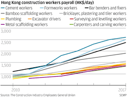 workers who mix lay and spread concrete will see their salary reach a new high of hk 2 600 a day or more than hk 50 000 for a month if they work 20 days